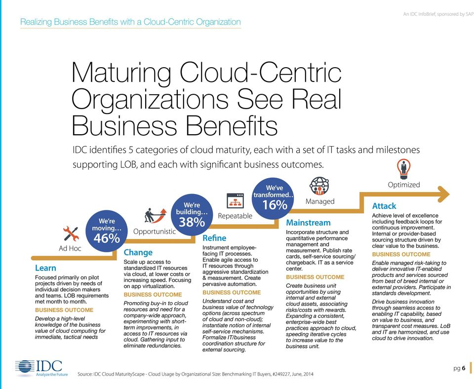 milestones supporting LOB, and each with significant business outcomes. Change Scale up access to standardized IT resources via cloud, at lower costs or increasing speed.