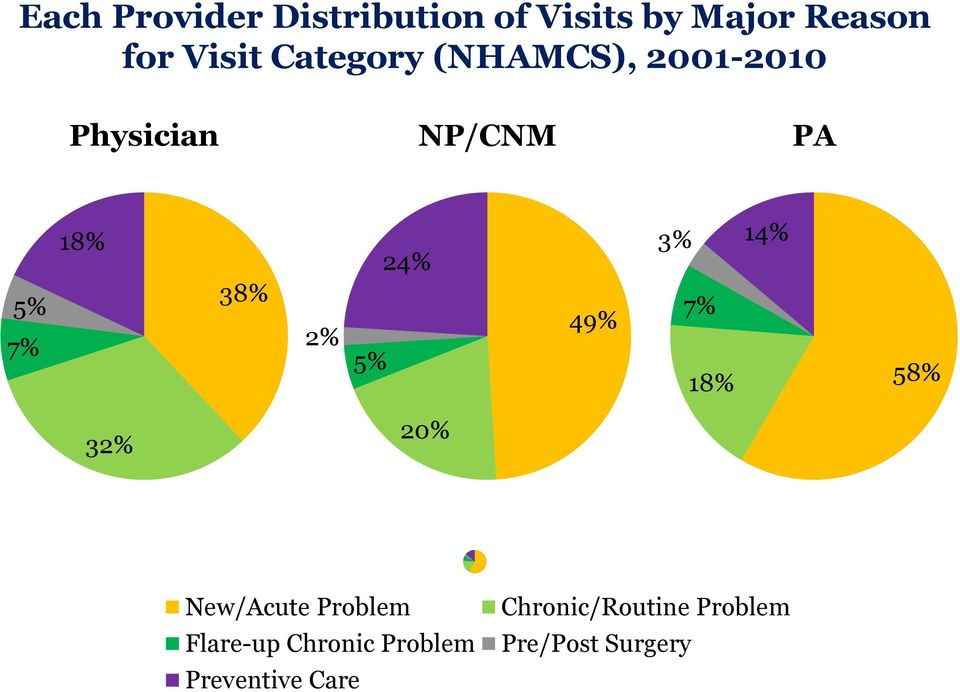 5% 24% 49% 3% 14% 7% 18% 58% 32% 20% New/Acute Problem Flare-up