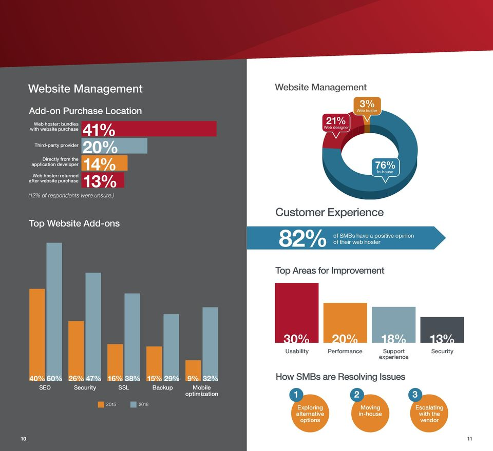 ) Top Website Add-ons Website Management 2% Web designer 3% Web hoster Customer Experience 82% of 76% In-house SMBs have a positive opinion of their web hoster Total Server