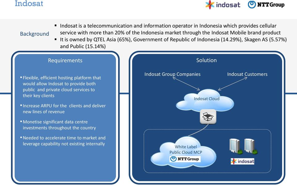 14%) Requirements Flexible, efficient hosting platform that would allow Indosat to provide both public and private cloud services to their key clients Increase ARPU for the clients and deliver