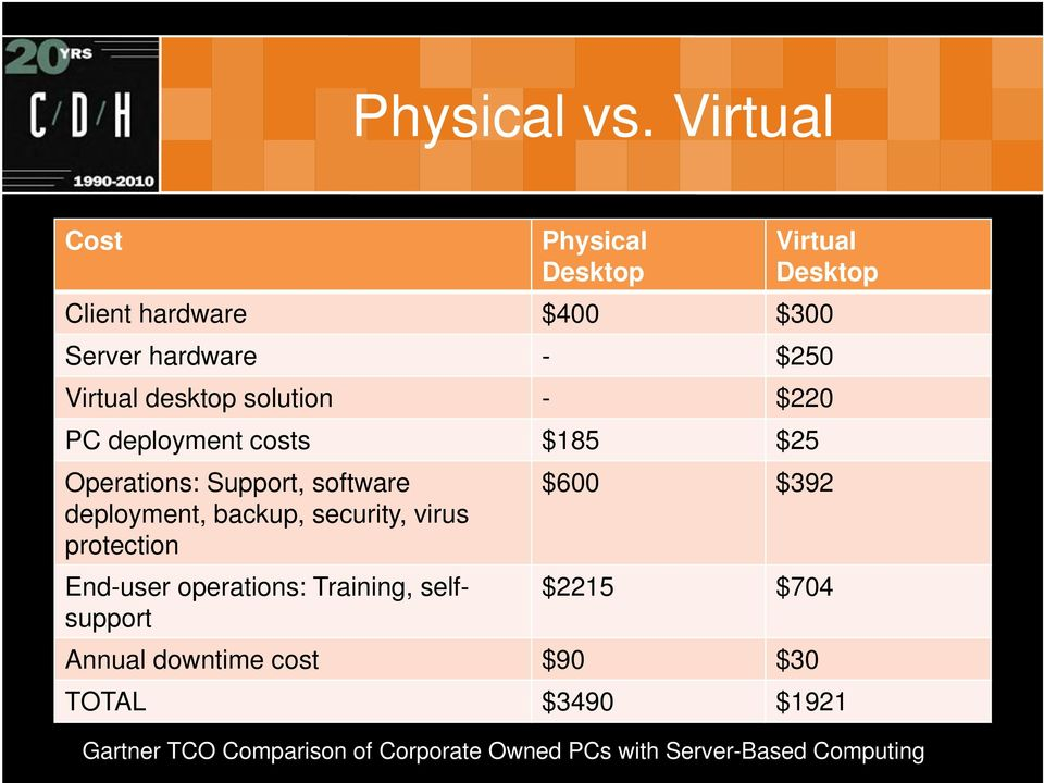 desktop solution - $220 PC deployment costs $185 $25 Operations: Support, software deployment, backup,
