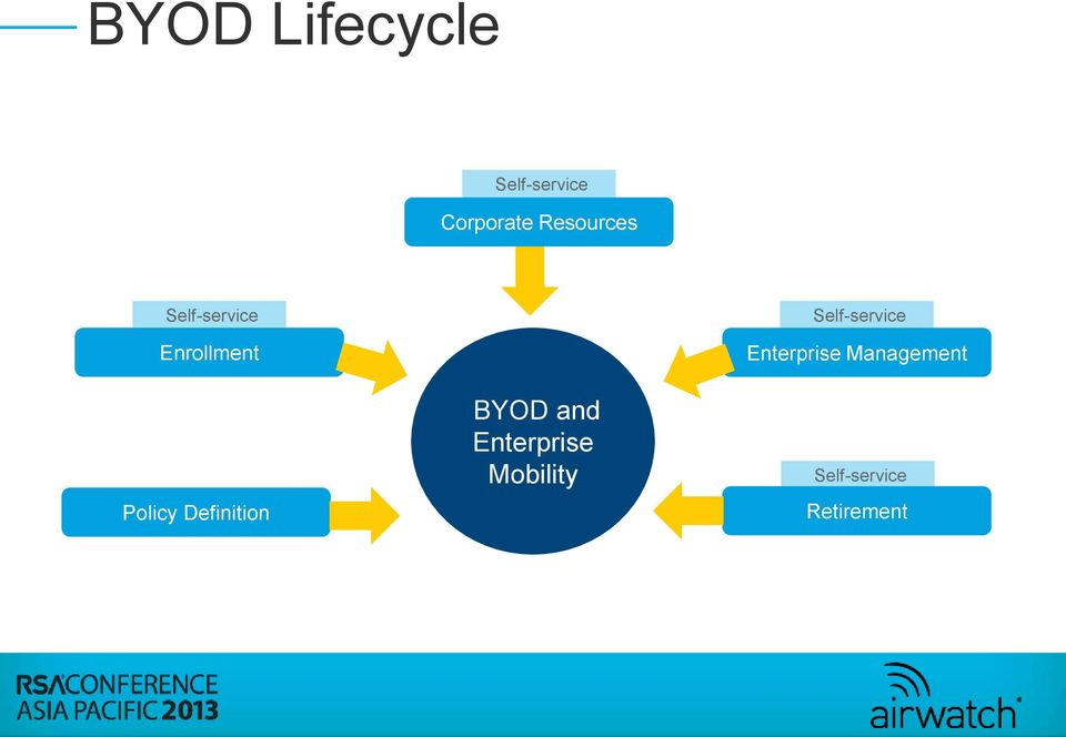 Definition BYOD and Enterprise Mobility