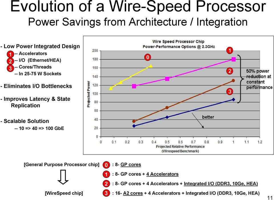 Scalable Solution -- 10 => 40 => 100 GbE [General Purpose Processor chip] 0 : 8- GP cores 1 : 8- GP cores + 4 Accelerators 2 : 8- GP