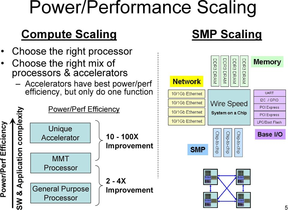 function SMP Scaling Power/Perf Efficiency SW & Application complexity Power/Perf Efficiency