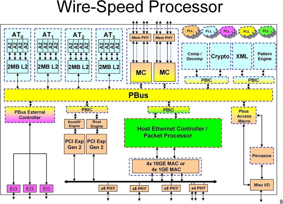 Controller Root/EP Engine PCI Exp Gen 2 PBIC Root Engine PCI Exp Gen 2 PBIC Host Ethernet Controller /