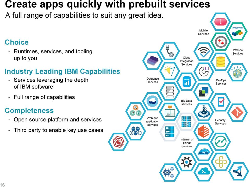 of IBM software Database services Cloud Integration Services DevOps Services Watson Services Full range of capabilities