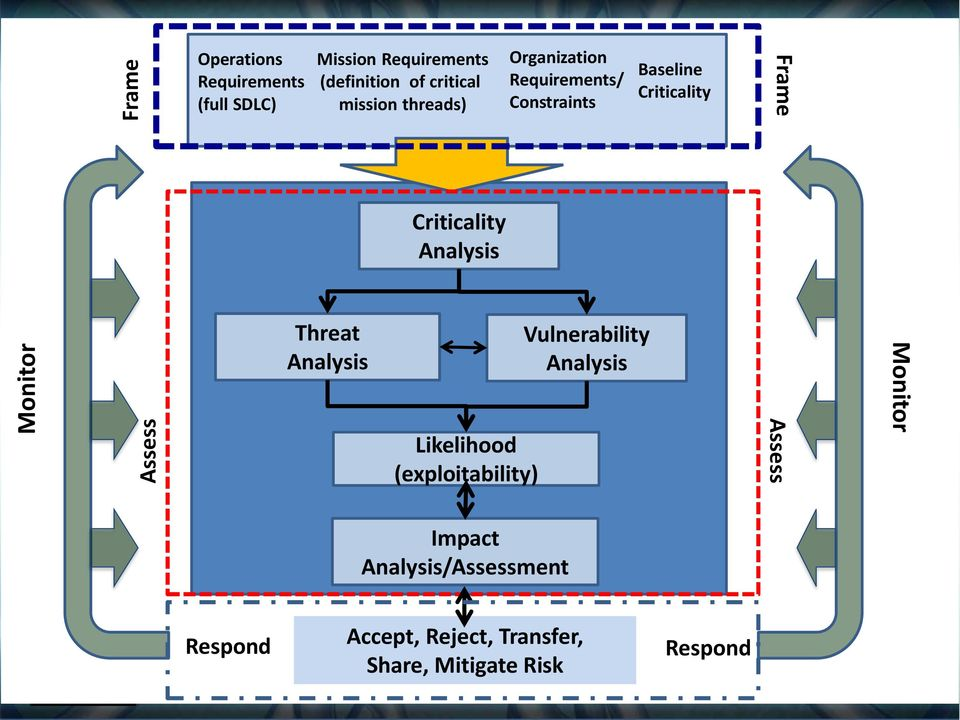 Organization Requirements/ Constraints Vulnerability Analysis Baseline Criticality Frame