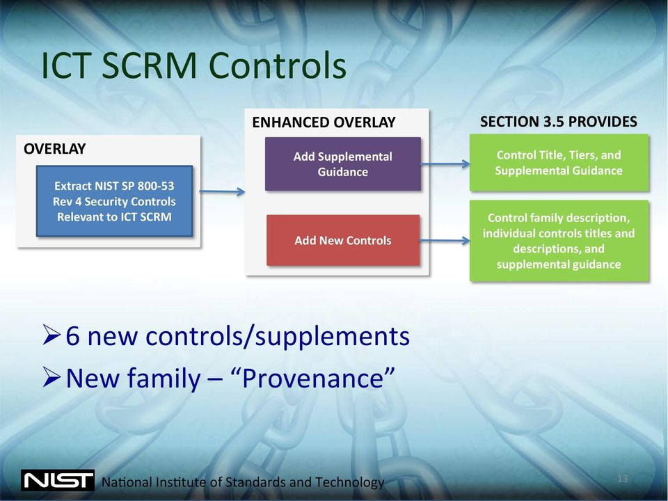 5 PROVIDES Control Title, Tiers, and Supplemental Guidance Control family description,
