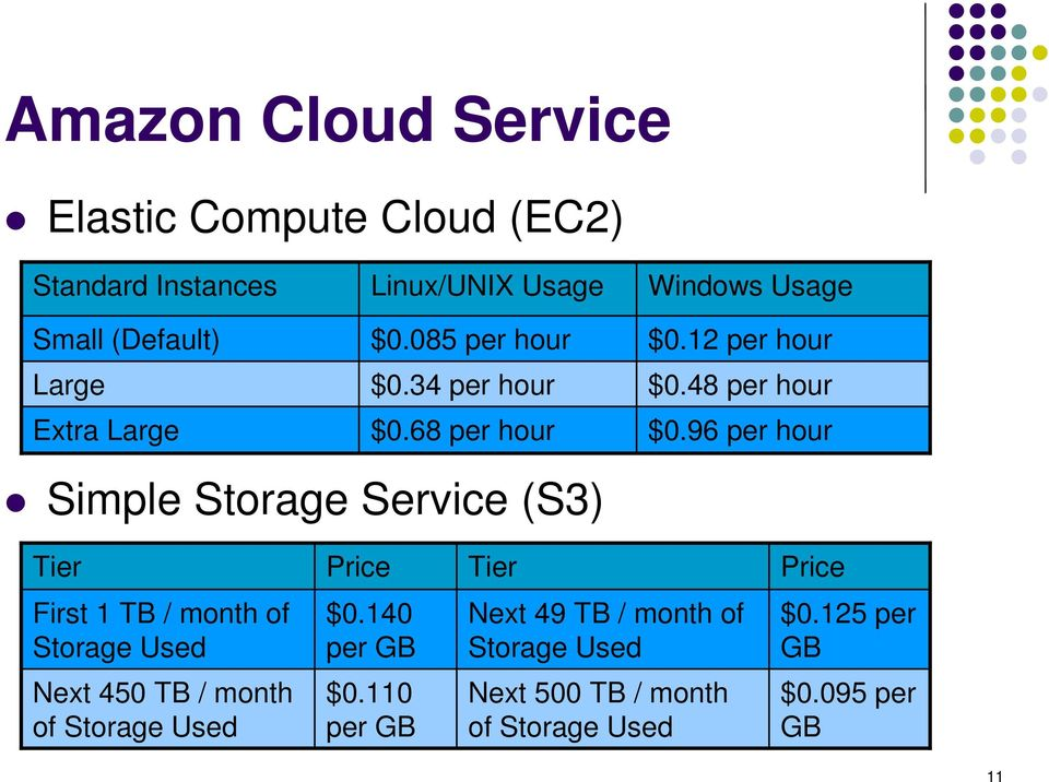 96 per hour Simple Storage Service (S3) Tier Price Tier Price First 1 TB / month of Storage Used $0.