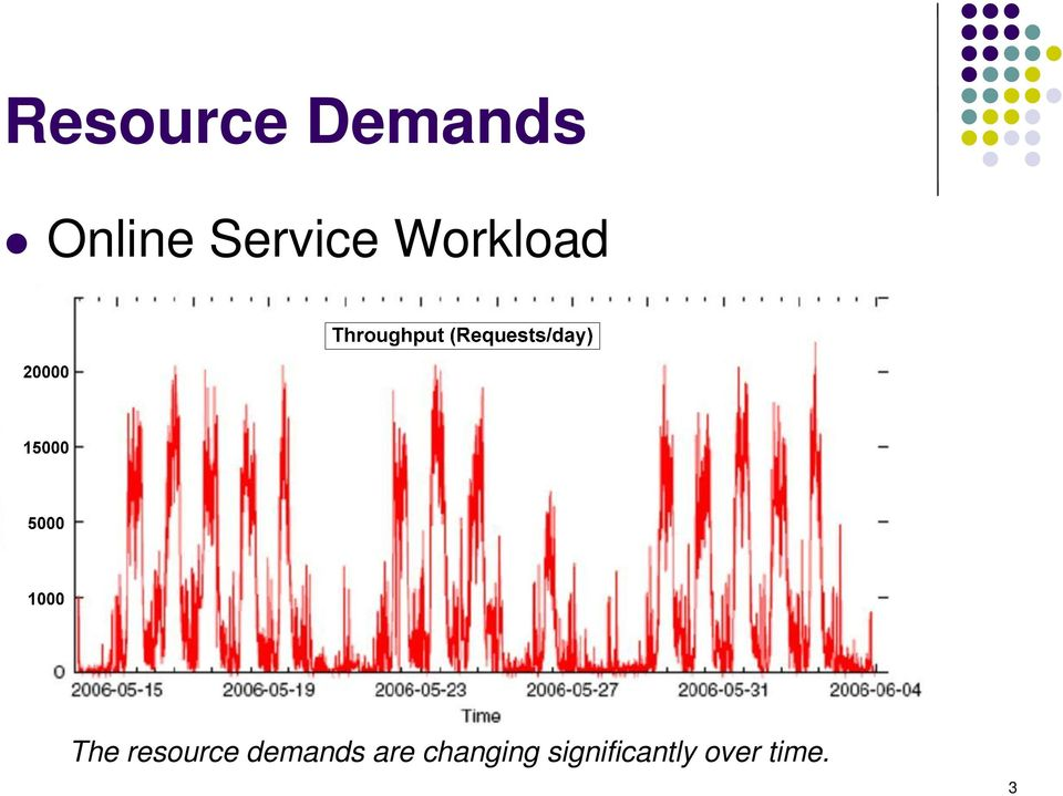 resource demands are
