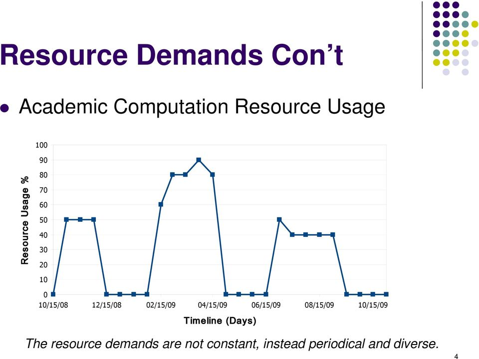 resource demands are not