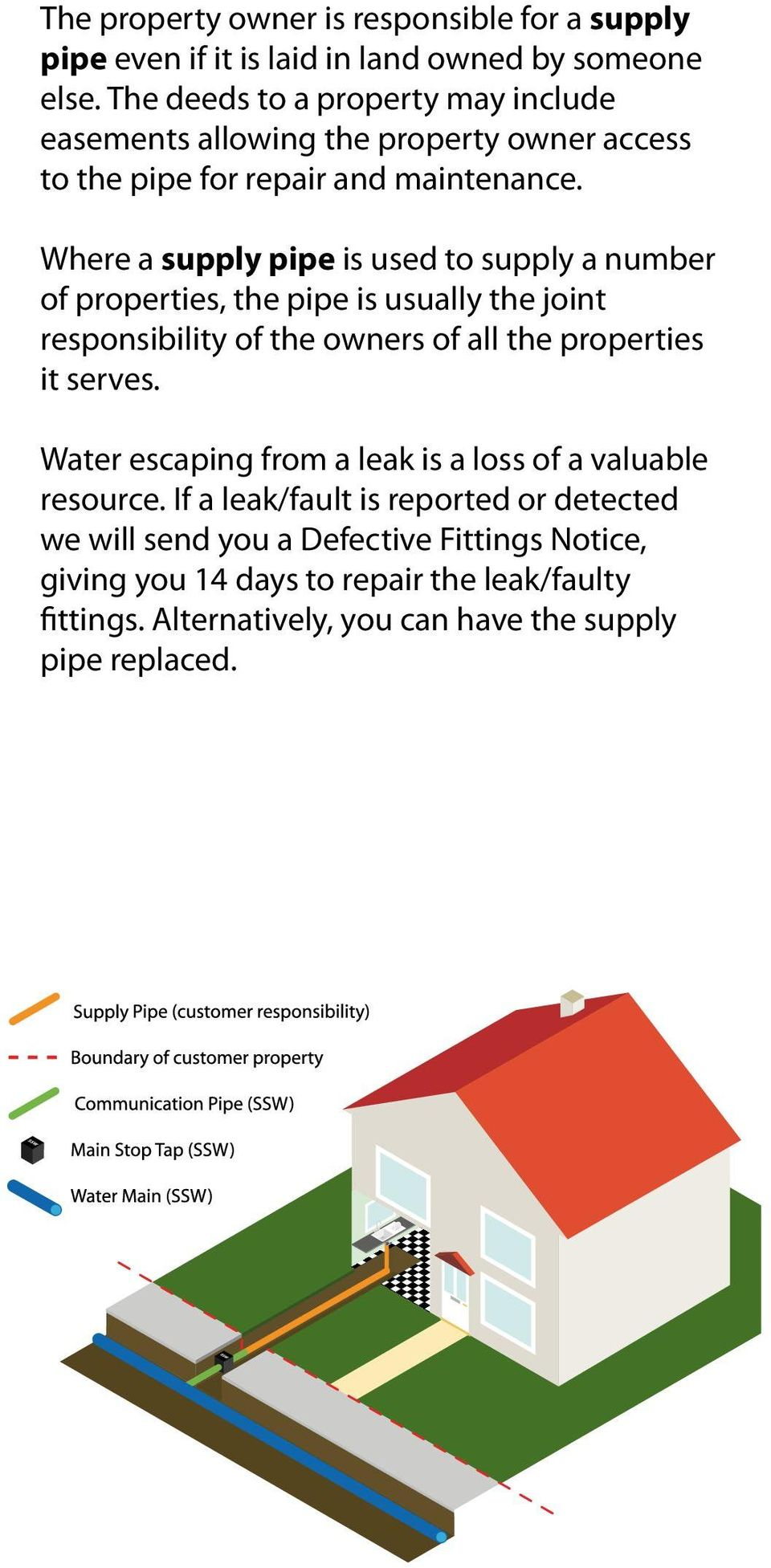 Where a supply pipe is used to supply a number of properties, the pipe is usually the joint responsibility of the owners of all the properties it serves.
