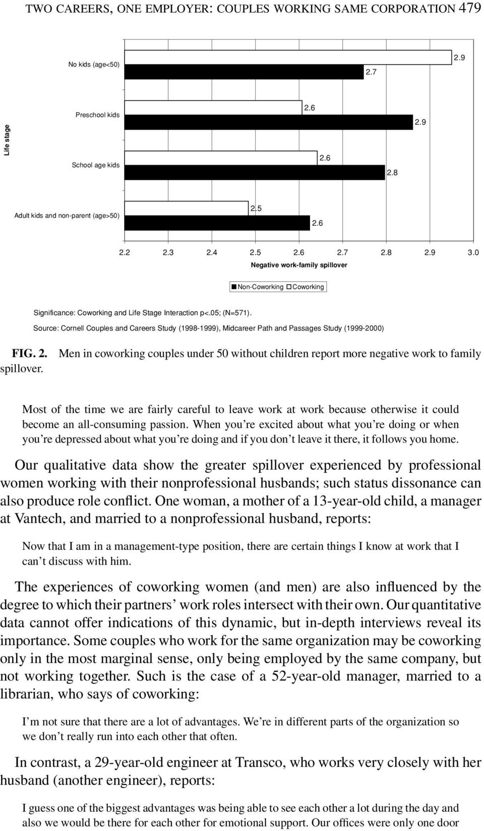 Source: Cornell Couples and Careers Study (1998-1999), Midcareer Path and Passages Study (1999-2000) FIG. 2. spillover.