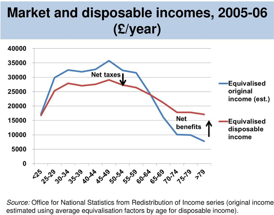 Redistribution of Income series (original income