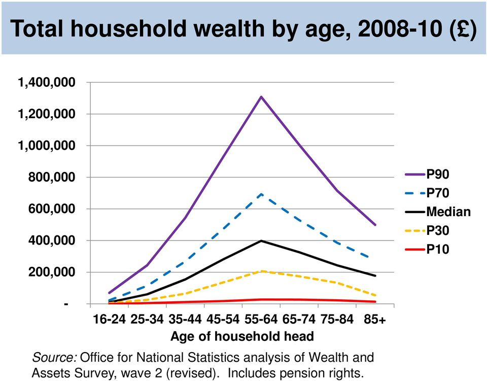 55-64 65-74 75-84 85+ Age of household head Source: Office for National