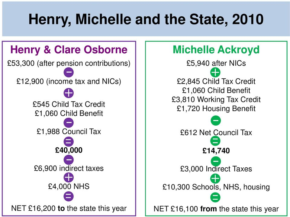 5,940 after NICs 2,845 Child Tax Credit 1,060 Child Benefit 3,810 Working Tax Credit 1,720 Housing Benefit 612 Net Council