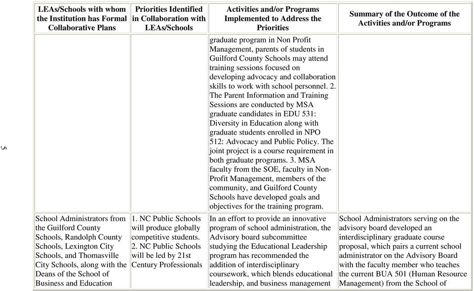 NC Public Schools will be led by 21st Century Professionals Implemented to Address the Priorities graduate program in Non Profit Management, parents of students in Guilford County Schools may attend