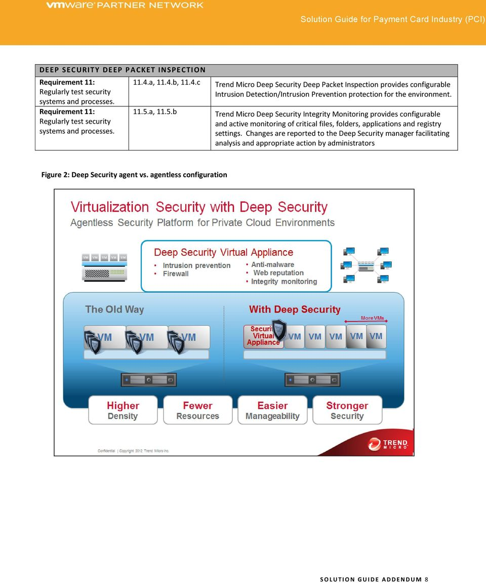 Trend Micro Deep Security Integrity Monitoring provides configurable and active monitoring of critical files, folders, applications and registry settings.