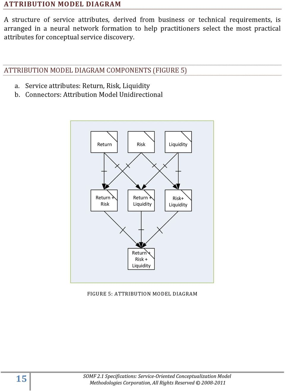 ATTRIBUTION MODEL DIAGRAM COMPONENTS (FIGURE 5) a. Service attributes: Return, Risk, Liquidity b.