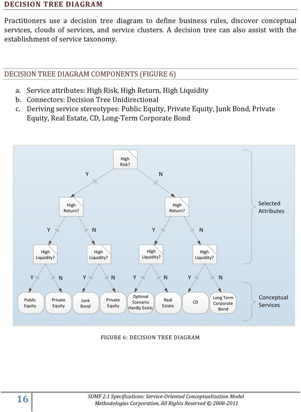 Connectors: Decision Tree Unidirectional c. Deriving service stereotypes: Public Equity, Private Equity, Junk Bond, Private Equity, Real Estate, CD, Long-Term Corporate Bond Y High Risk?