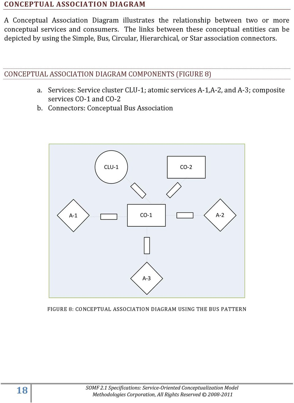 connectors. CONCEPTUAL ASSOCIATION DIAGRAM COMPONENTS (FIGURE 8) a.