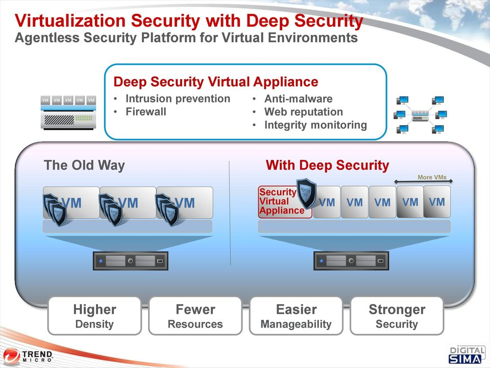 reputation Integrity monitoring The Old Way VM VM VM With Deep Security Security Virtual