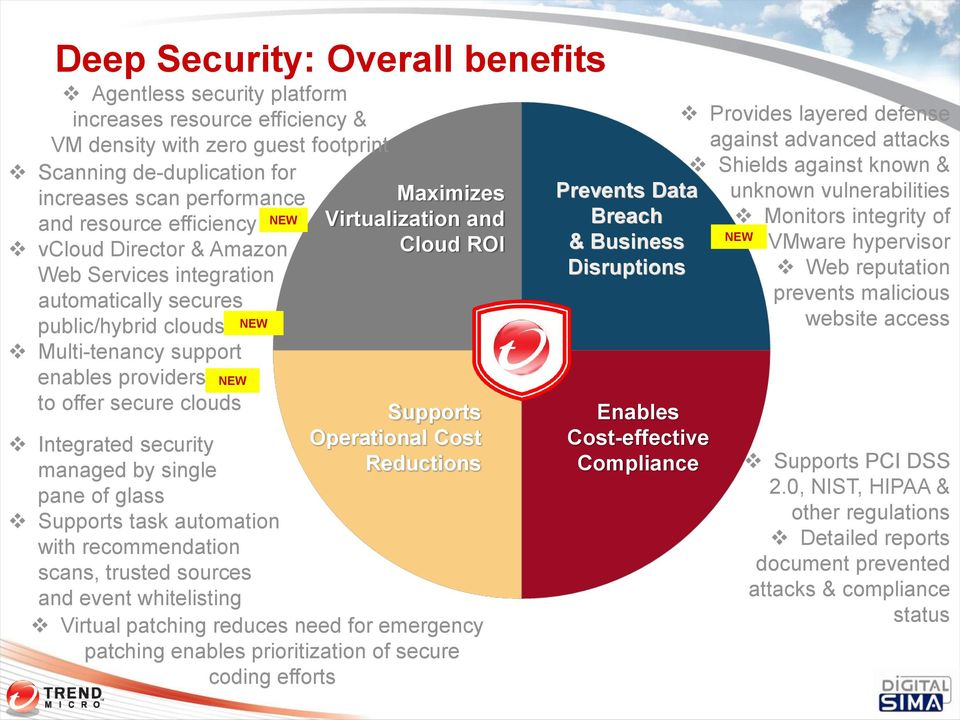 security managed by single pane of glass Supports task automation with recommendation scans, trusted sources and event whitelisting Maximizes Virtualization and Cloud ROI Supports Operational Cost