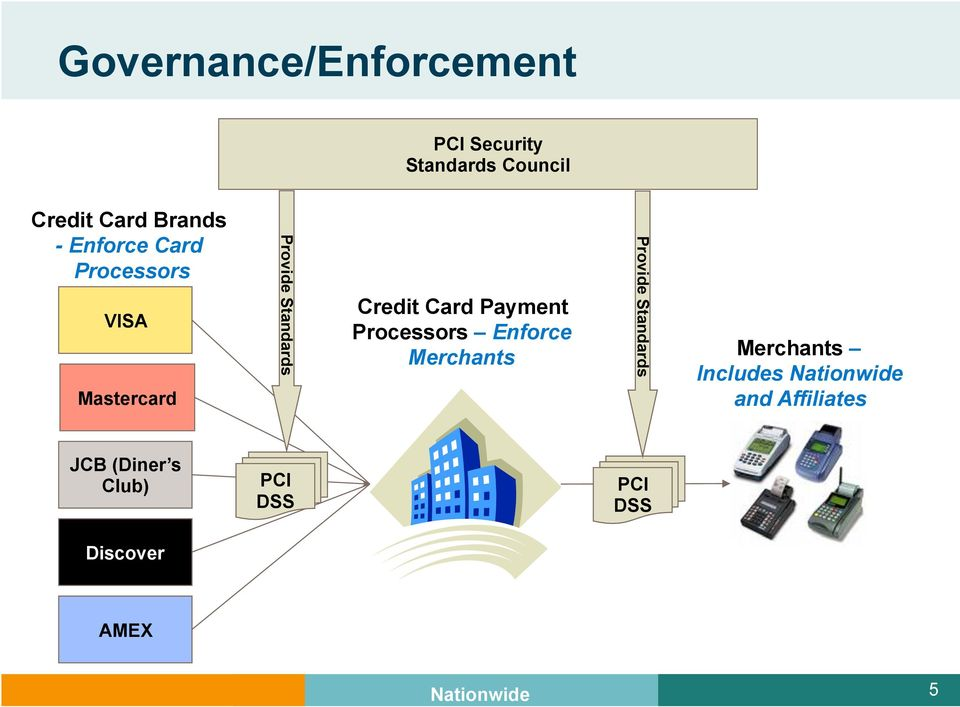 Payment Processors Enforce Merchants Provide Standards Merchants Includes