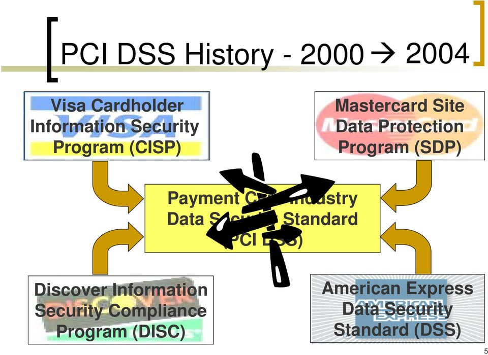 Card Industry Data Security Standard (PCI DSS) Discover Information