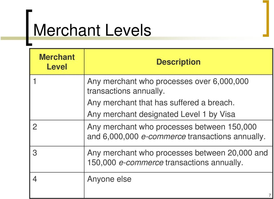 Any merchant designated Level 1 by Visa Any merchant who processes between 150,000 and 6,000,000