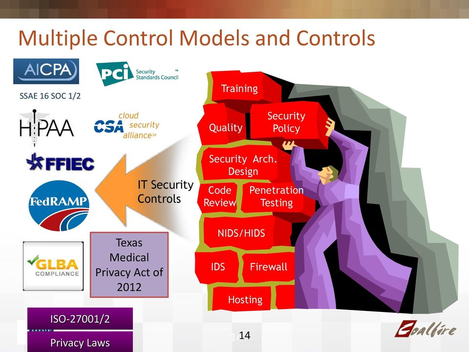 Privacy Act of 2012 IT Security Controls Security Arch.
