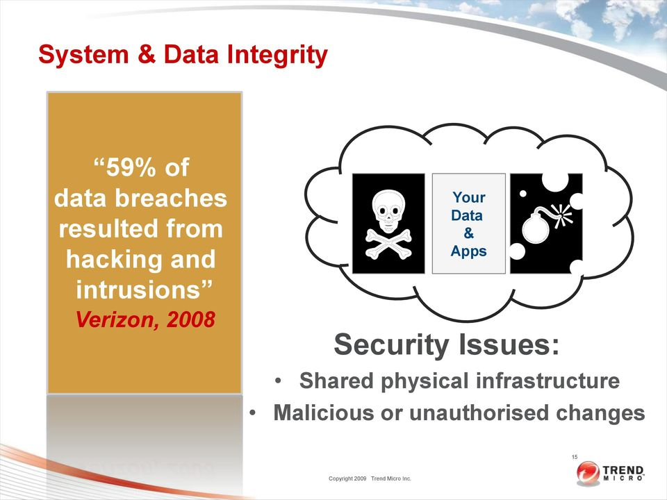 2008 Your Data & Apps Security Issues: Shared