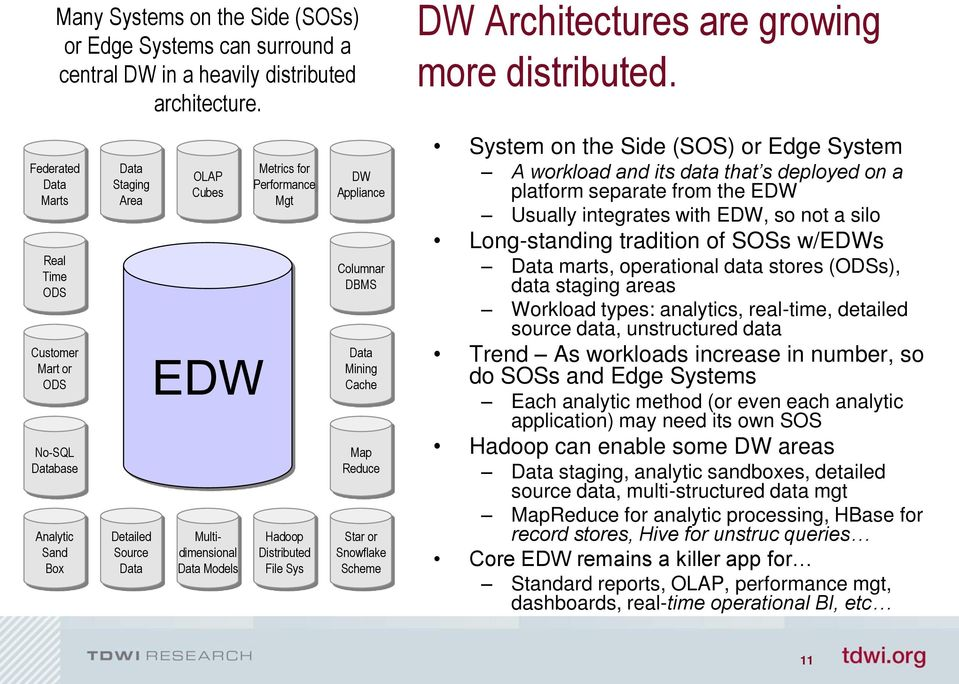 Mgt Hadoop Distributed File Sys DW Appliance Columnar DBMS Data Mining Cache Map Reduce Star or Snowflake Scheme System on the Side (SOS) or Edge System A workload and its data that s deployed on a