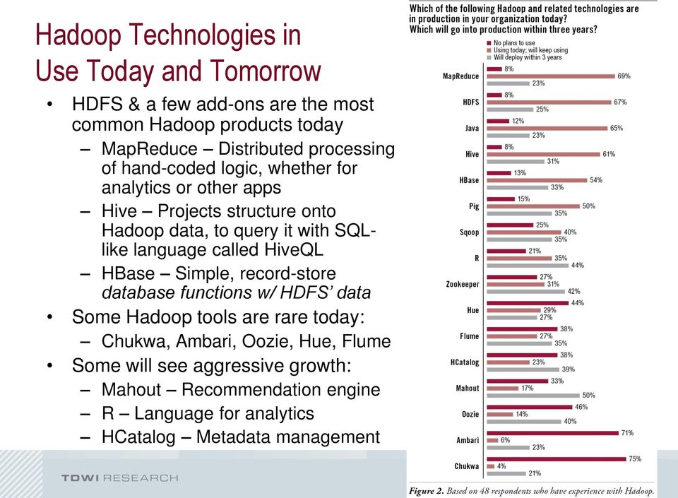 SQLlike language called HiveQL HBase Simple, record-store database functions w/ HDFS data Some Hadoop tools are rare today: Chukwa,