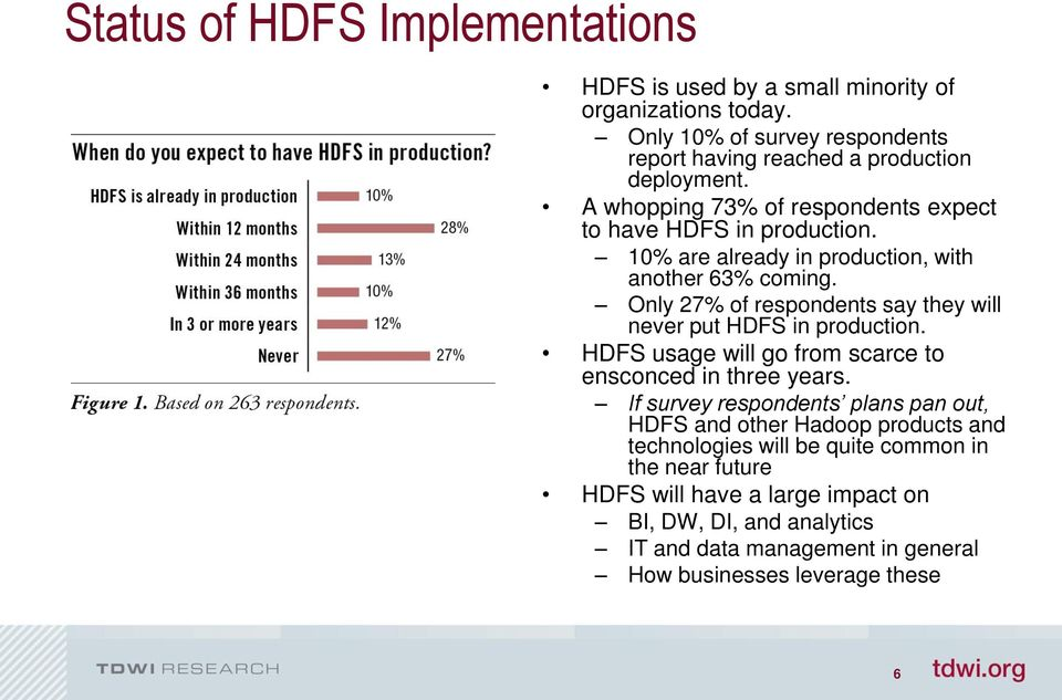 Only 27% of respondents say they will never put HDFS in production. HDFS usage will go from scarce to ensconced in three years.