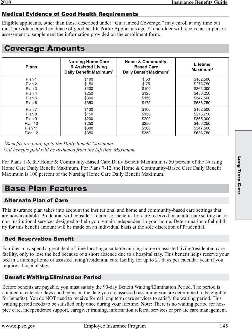 Coverage Amounts Plans Nursing Home Care & Assisted Living Daily Benefit Maximum 1 Home & Community- Based Care Daily Benefit Maximum 1 Lifetime Maximum 2 Plan 1 Plan 2 Plan 3 Plan 4 Plan 5 Plan 6