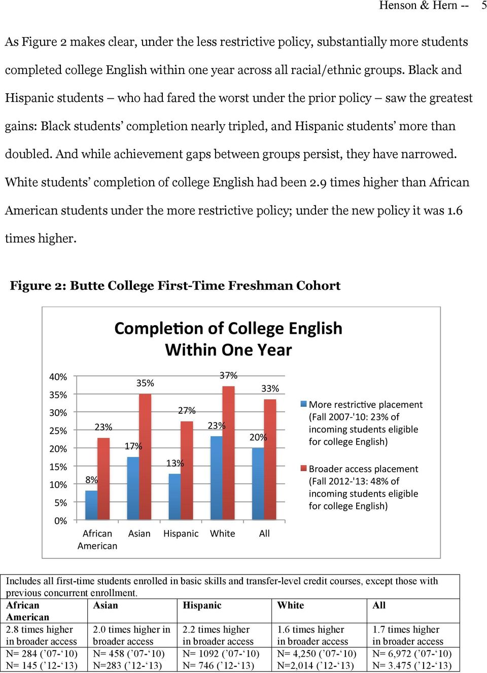 And while achievement gaps between groups persist, they have narrowed. White students completion of college English had been 2.