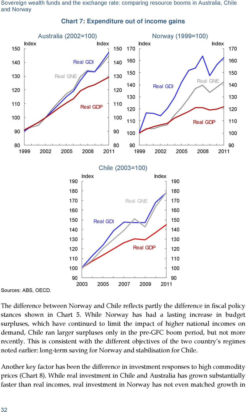 19 18 17 16 15 13 11 (23=) 19 18 Real GNE 17 16 Real GDI 15 13 Real GDP 11 9 9 23 25 27 29 211 The difference between Norway and reflects partly the difference in fiscal policy stances shown in Chart