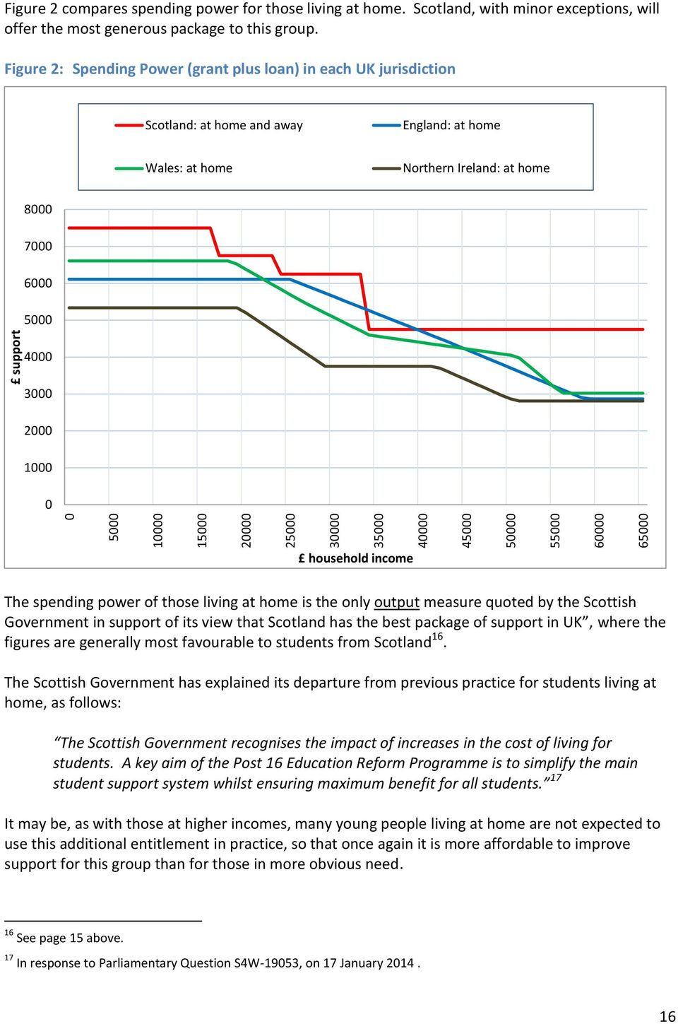 power of those living at home is the only output measure quoted by the Scottish Government in support of its view that Scotland has the best package of support in UK, where the figures are generally