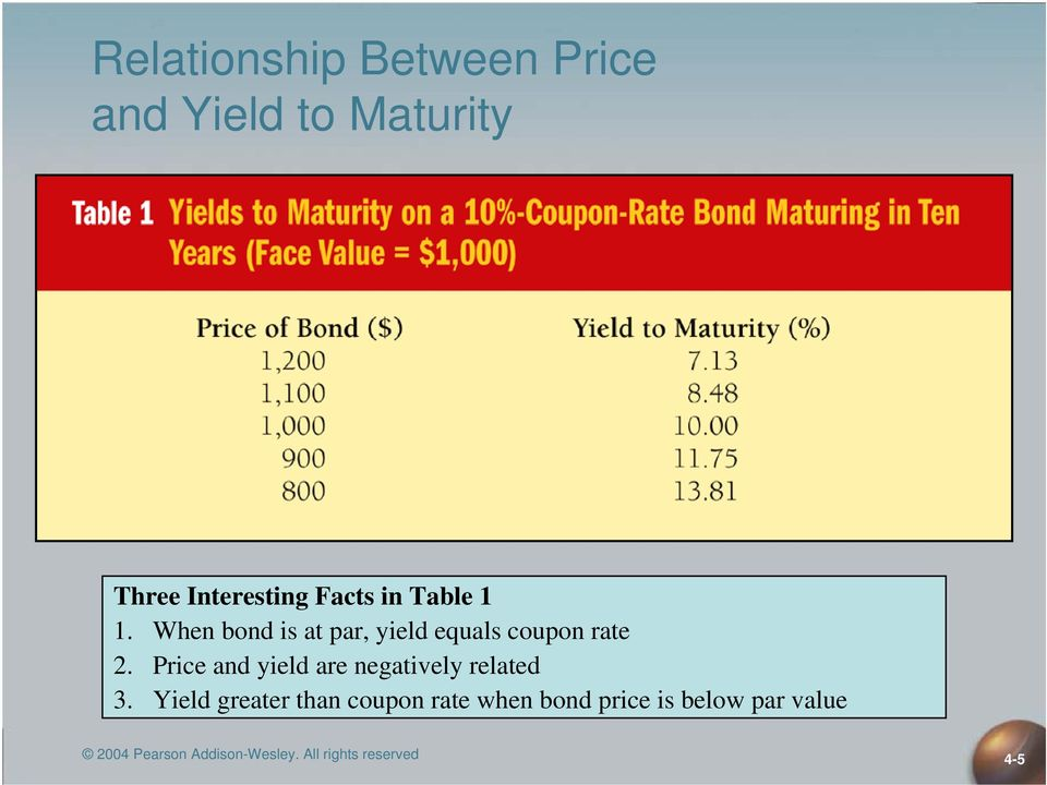 Price ad yield are egatively related 3.
