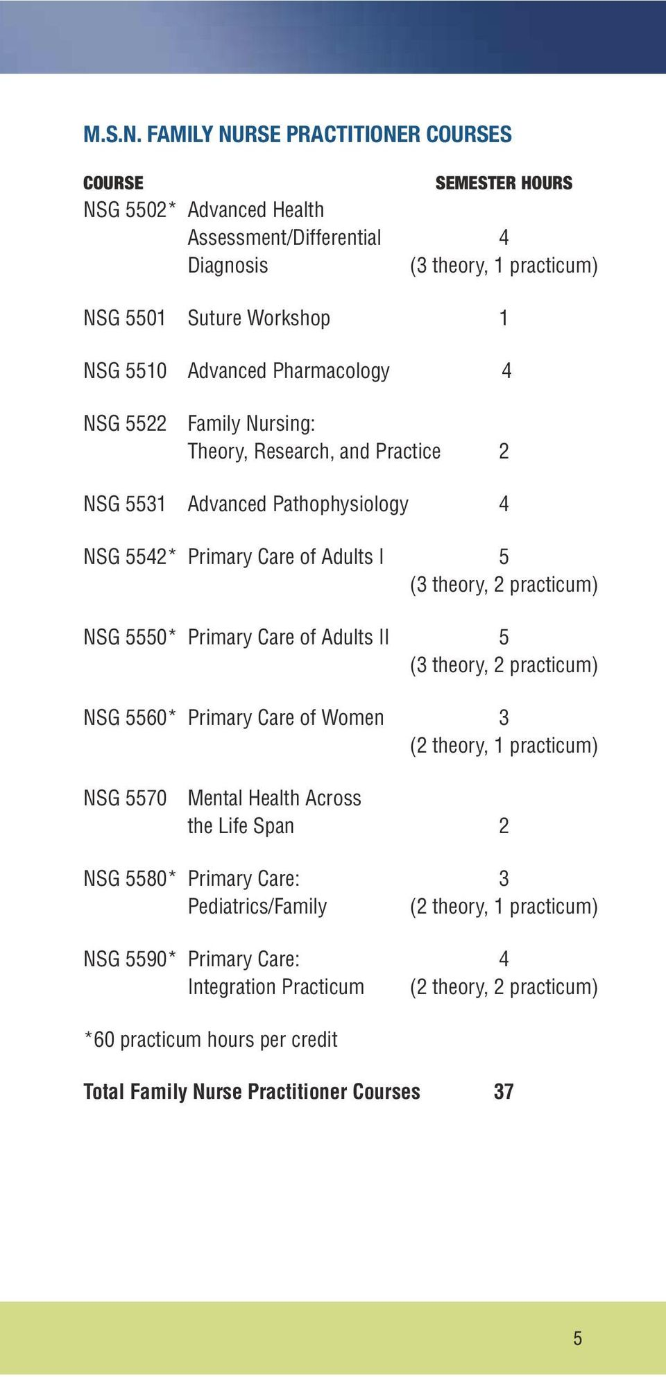 Pharmacology 4 NSG 5522 Family Nursing: Theory, Research, and Practice 2 NSG 5531 Advanced Pathophysiology 4 NSG 5542* Primary Care of Adults I 5 (3 theory, 2 practicum) NSG 5550*