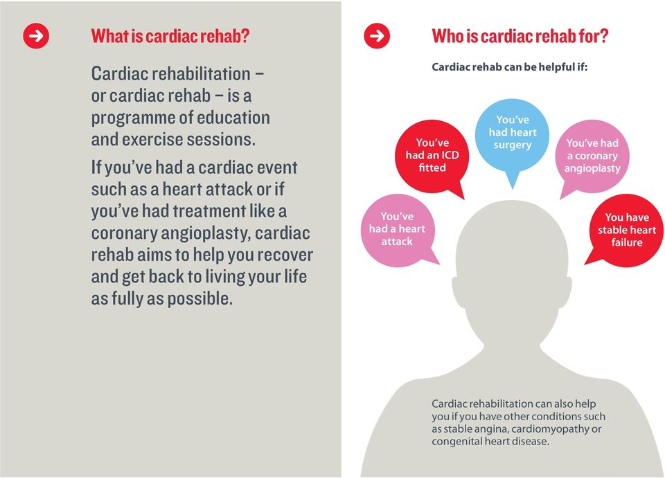 to living your life as fully as possible. You ve had a heart attack Who is cardiac rehab for?