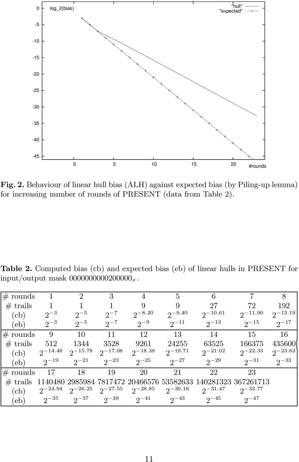. Table 2. Computed bias (cb) and expected bias (eb) of linear hulls in PRESENT for input/output mask 0000000000200000 x. # rounds 1 2 3 4 5 6 7 8 # trails 1 1 1 9 9 27 72 192 (cb) 2 3 2 5 2 7 2 8.