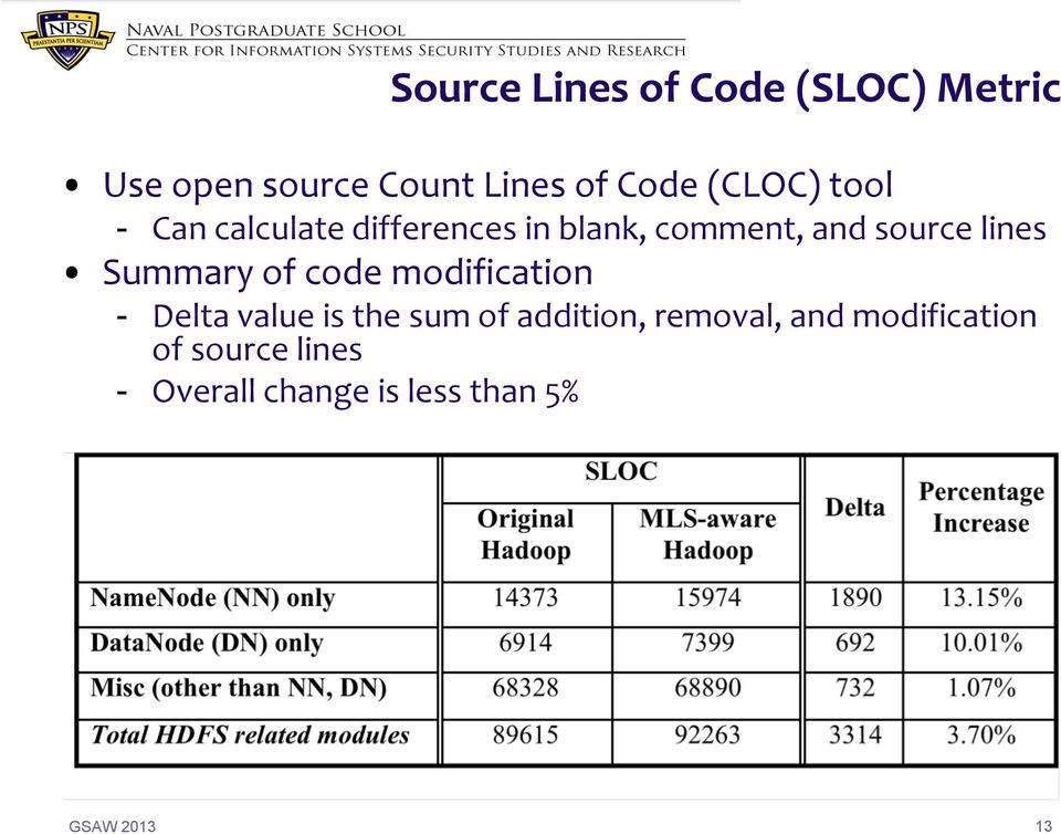 lines Summary of code modification - Delta value is the sum of addition,