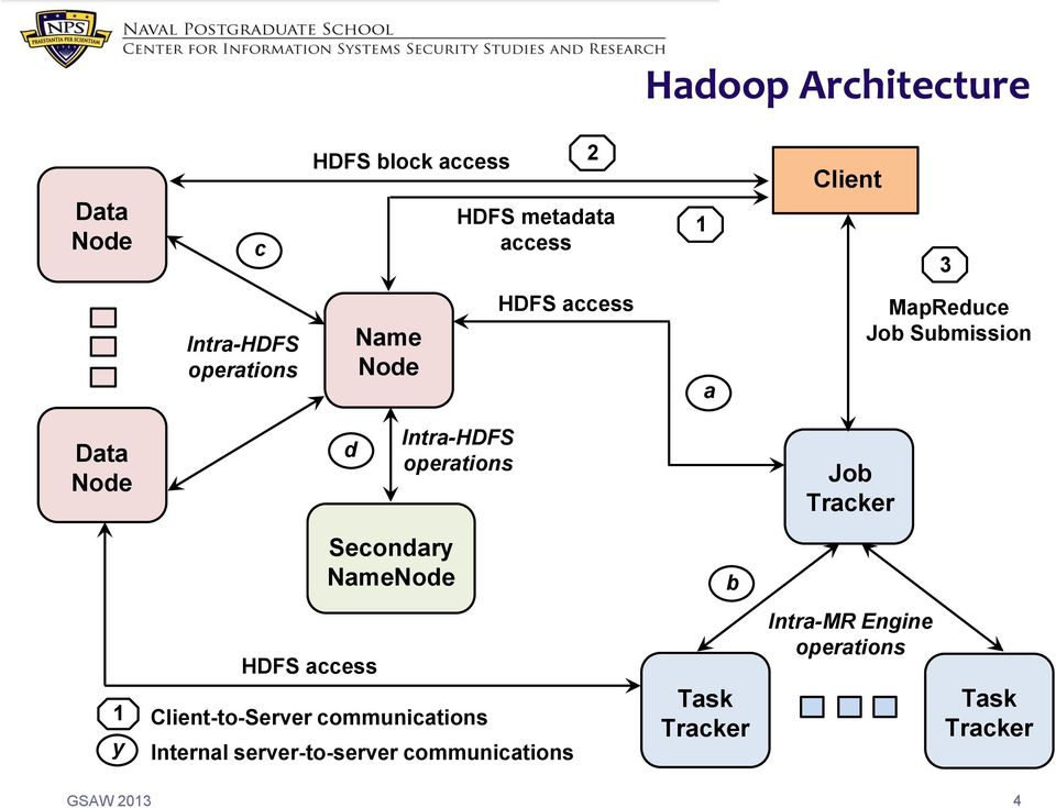 Intra-HDFS operations Job Tracker Secondary NameNode b 1 y HDFS access Client-to-Server