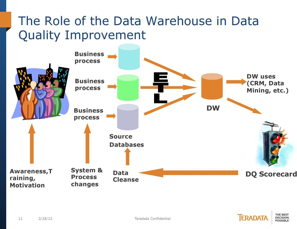 ) Business process DW Source bases Awareness,T raining,