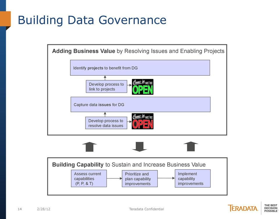 data issues Building Capability to Sustain and Increase Business Value Assess current capabilities (P, P, &