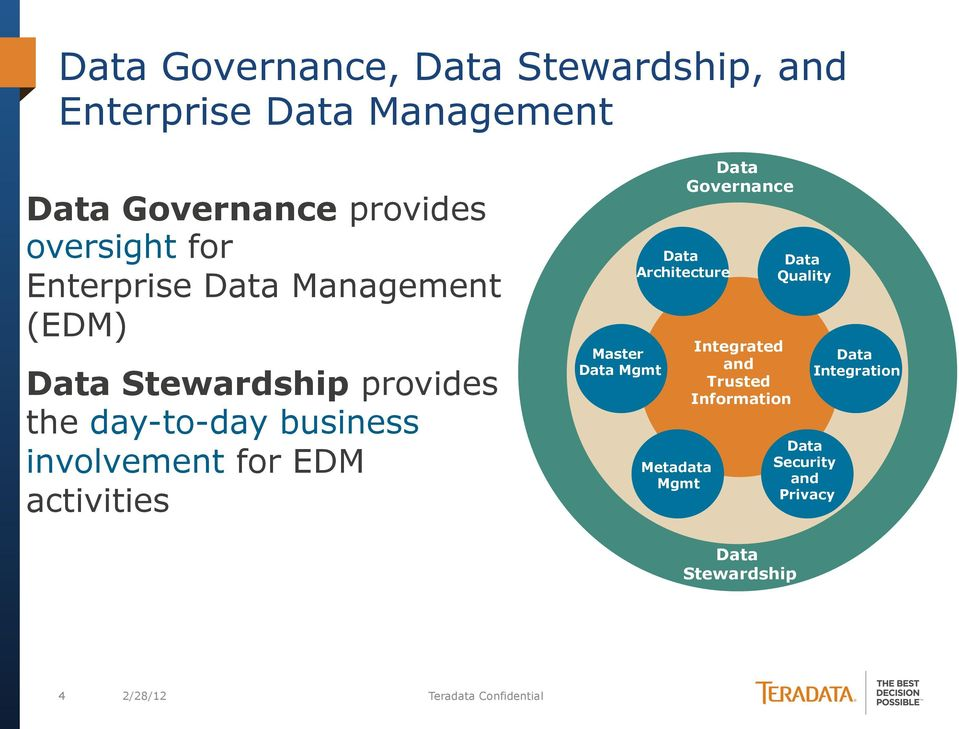 EDM activities Master Mgmt Architecture Metadata Mgmt Governance Integrated and Trusted
