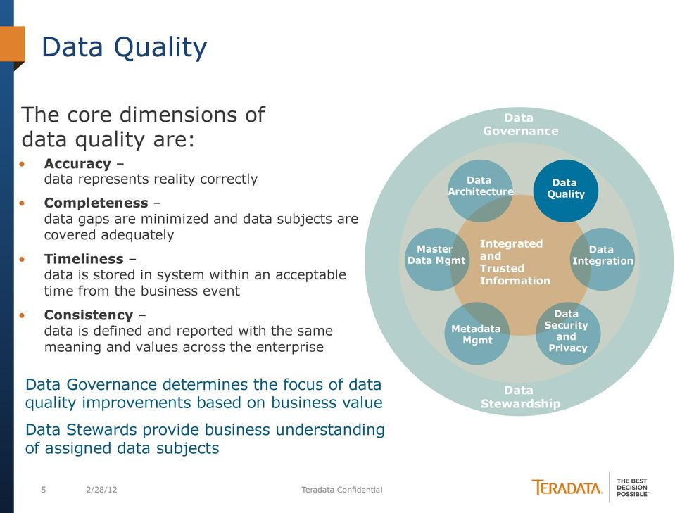Quality Integration Consistency data is defined and reported with the same meaning and values across the enterprise Metadata Mgmt Security and Privacy Governance