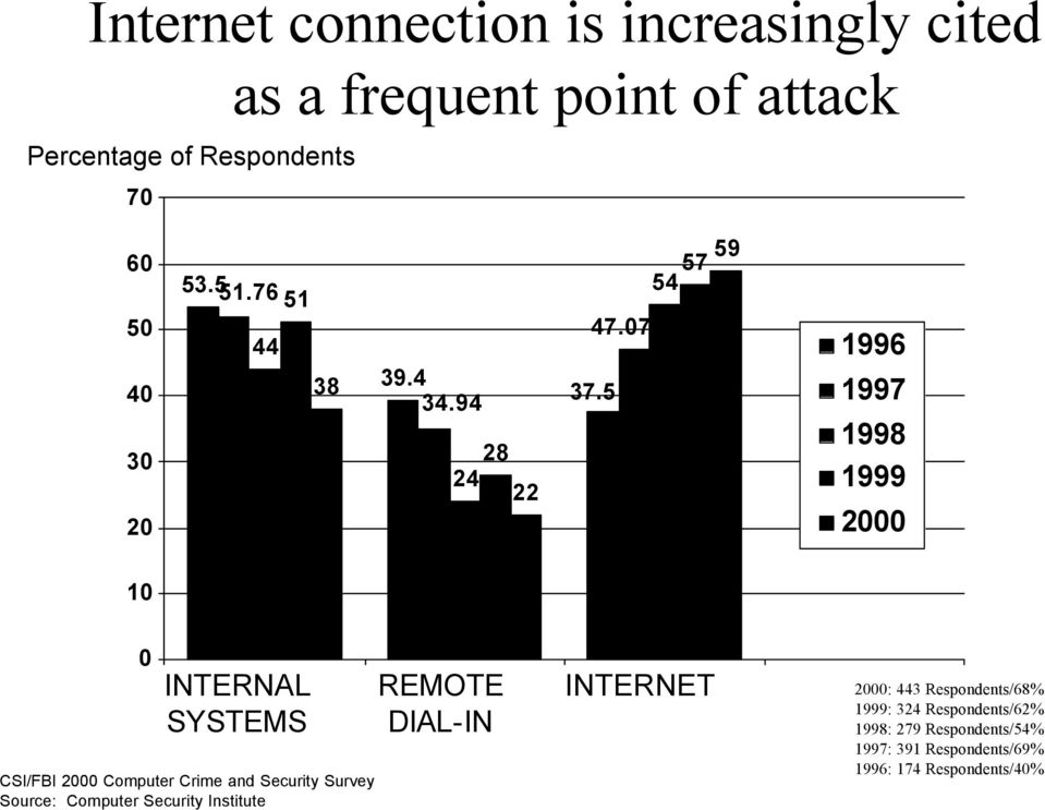5 1996 1997 1998 00 10 0 INTERNAL SYSTEMS REMOTE DIAL-IN INTERNET 00: 443 Respondents/68%